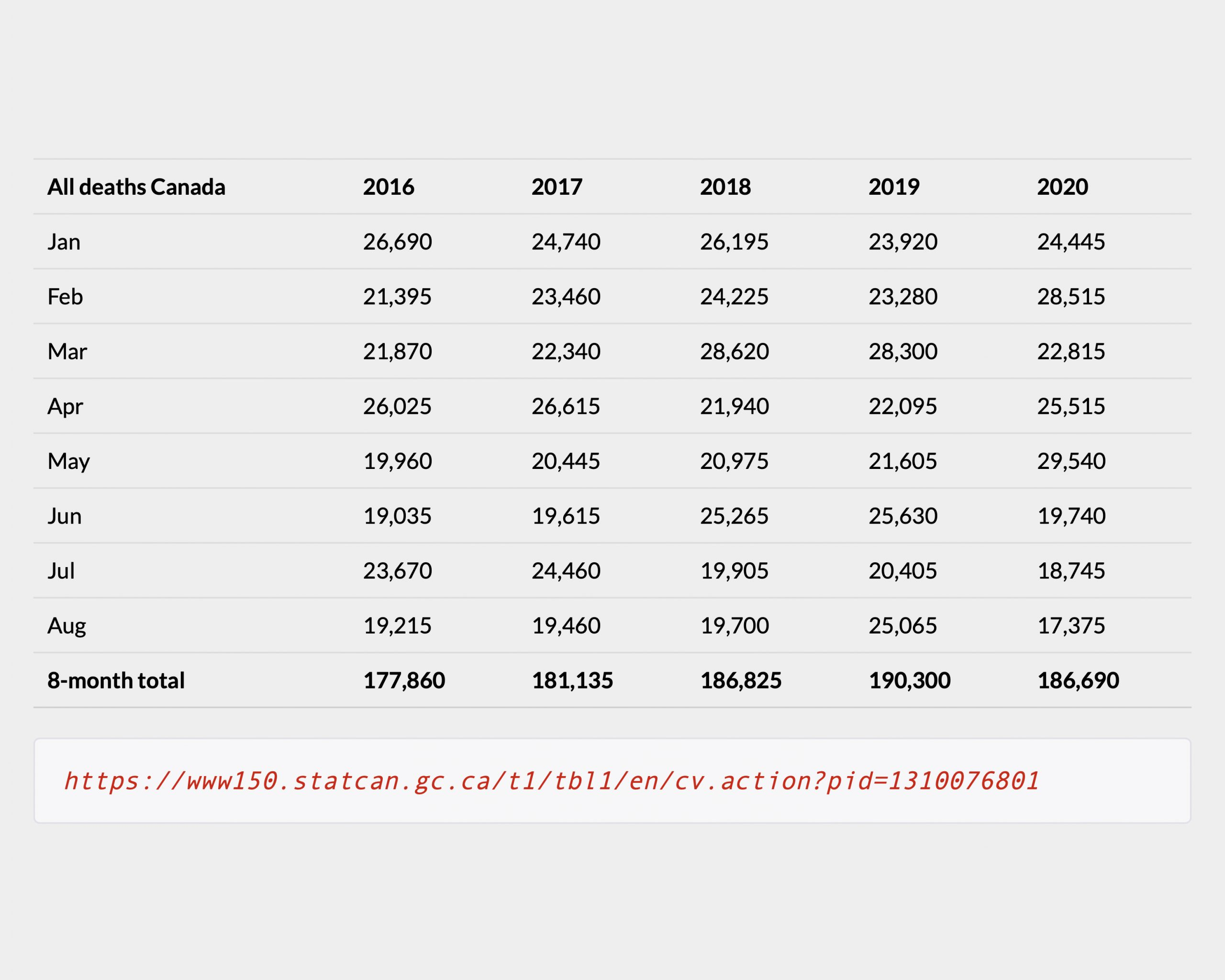 Ontario all cause mortality 2016 - 2020